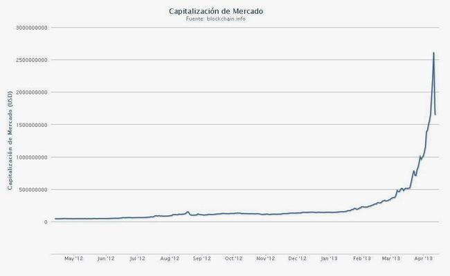 La moneda Bitcoin vista como inversión